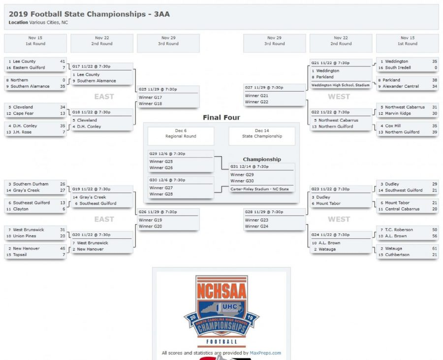 The+NCHSSA+brackets+place+Weddington+as+the+%231+seed.