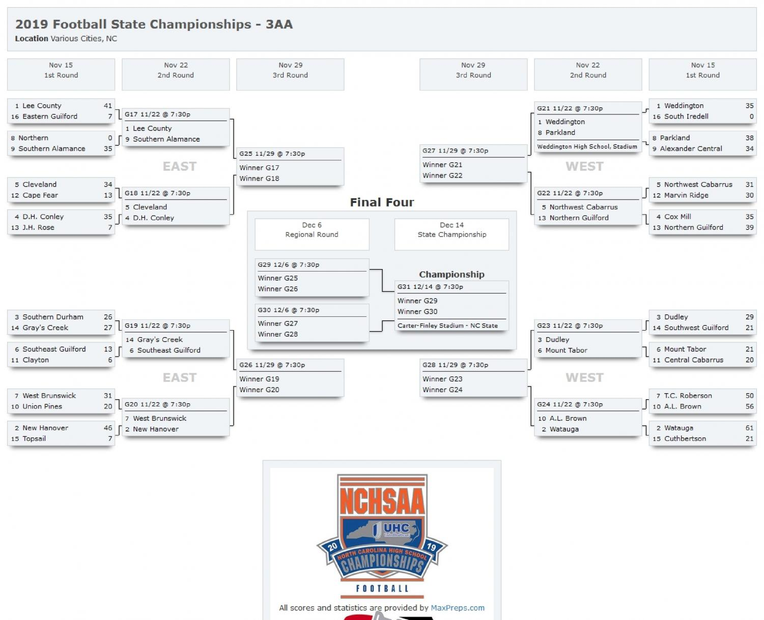 The NCHSSA brackets place Weddington as the #1 seed.